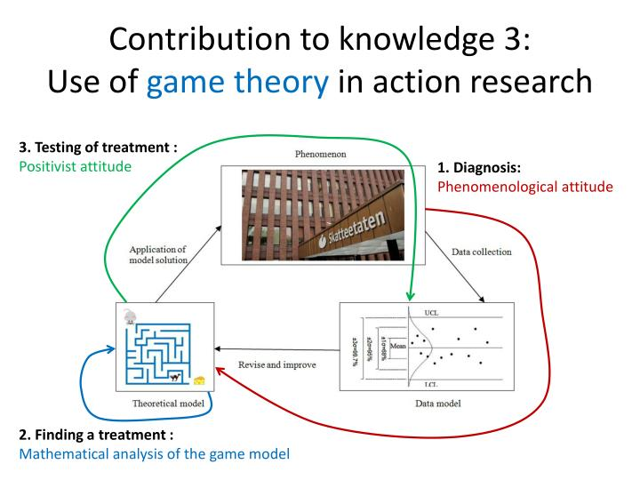 Contribution to knowledge dissertation