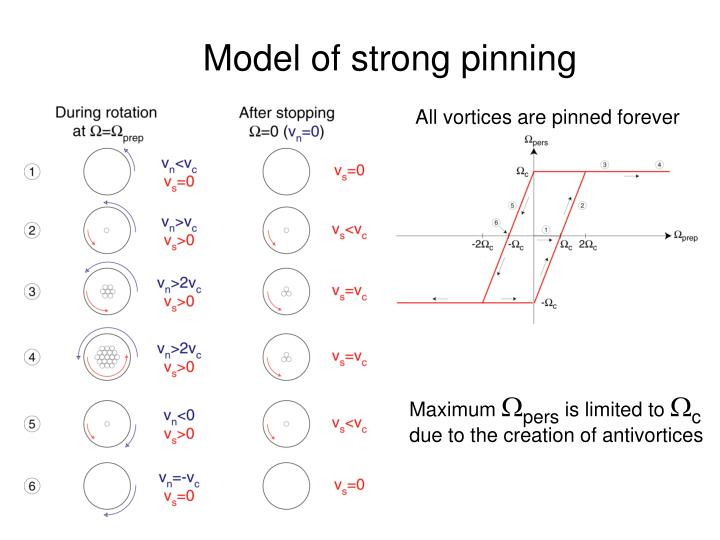 Model of strong pinning