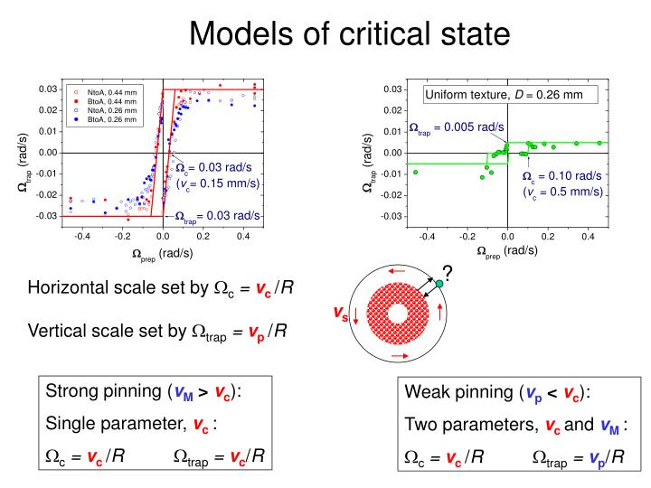Models of critical state