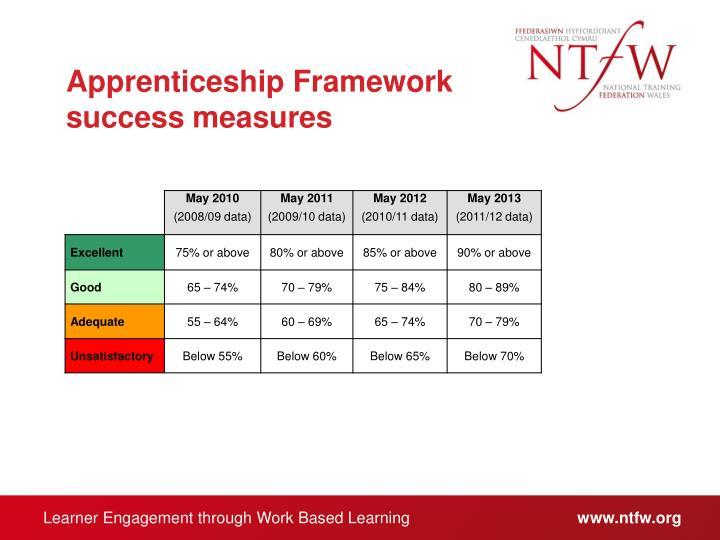 Apprenticeship Framework success measures