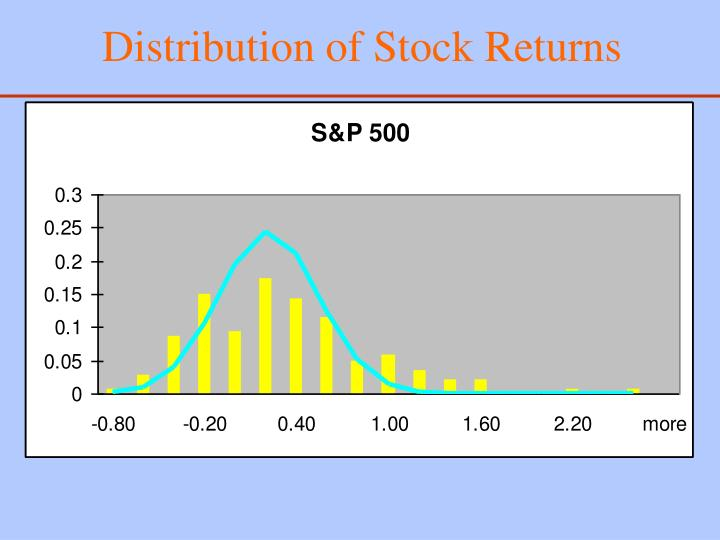 Distribution of Stock Returns