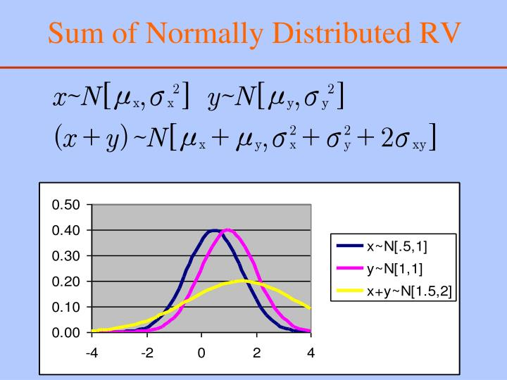 Sum of Normally Distributed RV