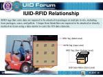 iuid rfid relationship