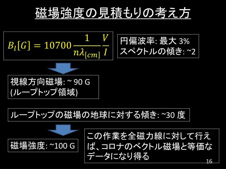 磁場強度の見積もりの考え方