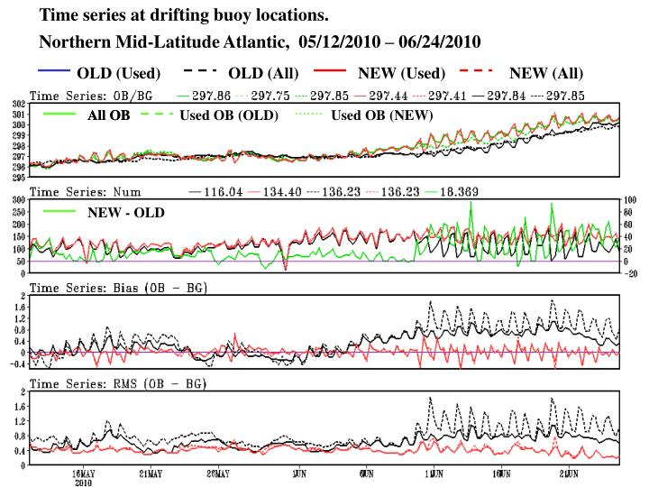 Time series at drifting buoy locations.