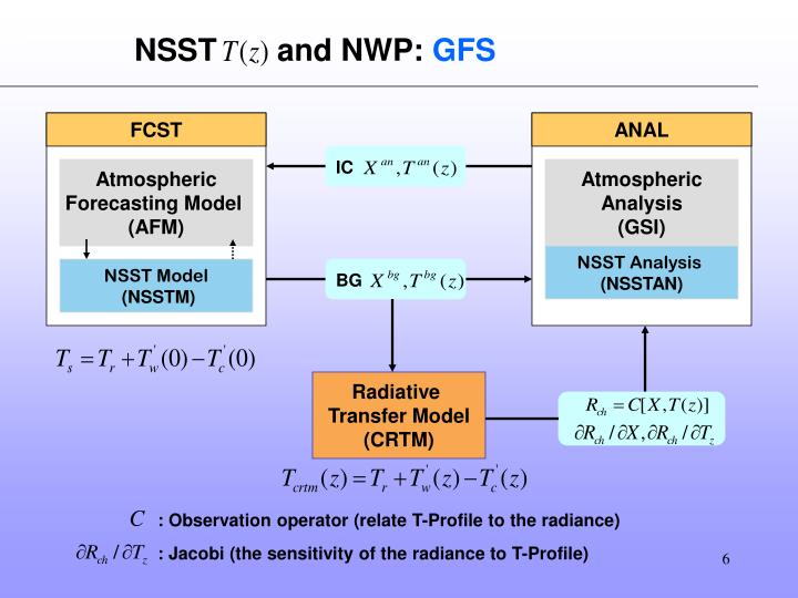 NSST       and NWP: