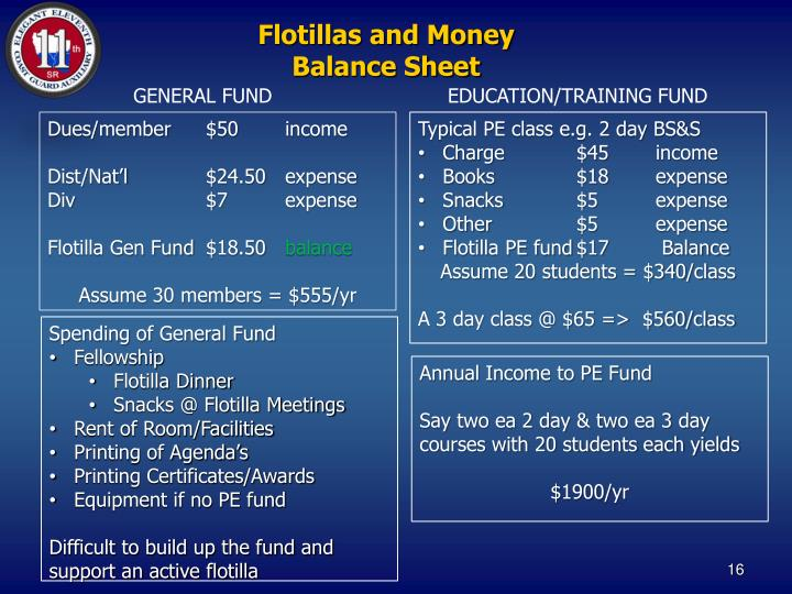 Flotillas and Money