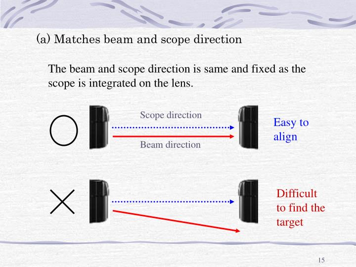 (a) Matches beam and scope direction