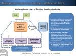 organizational chart of testing certification body