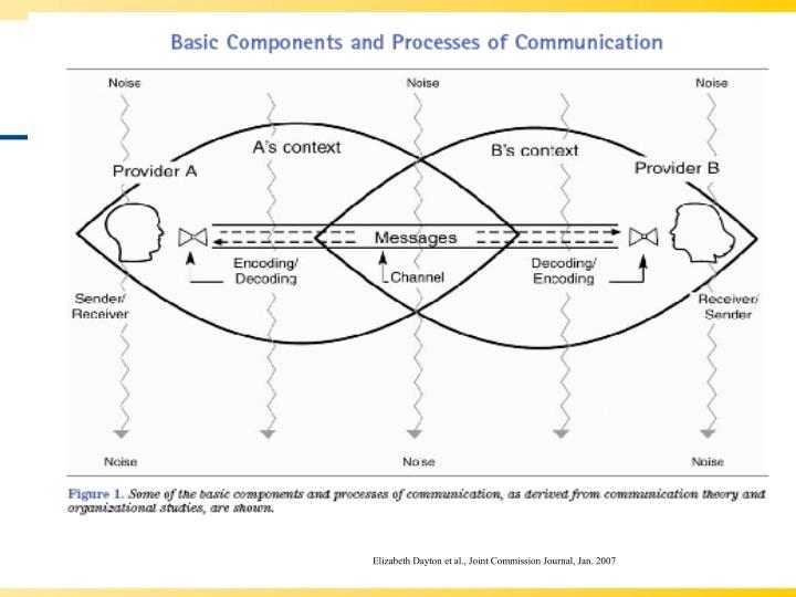 Elizabeth Dayton et al., Joint Commission Journal, Jan. 2007