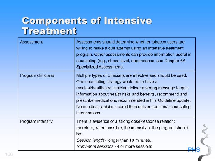 Components of Intensive Treatment