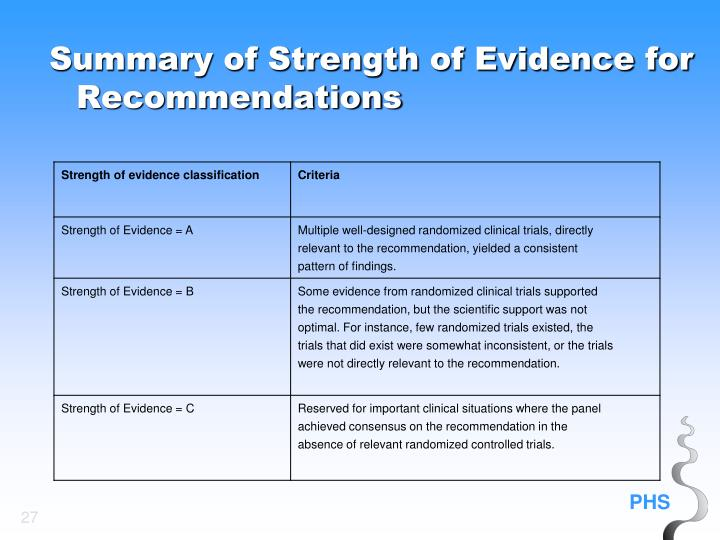 Summary of Strength of Evidence for Recommendations