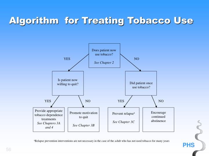 Algorithm  for Treating Tobacco Use