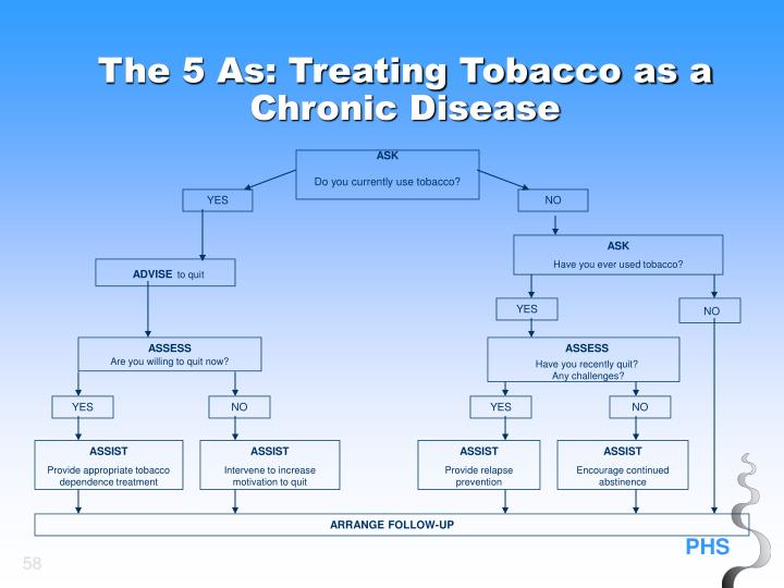 The 5 As: Treating Tobacco as a Chronic Disease