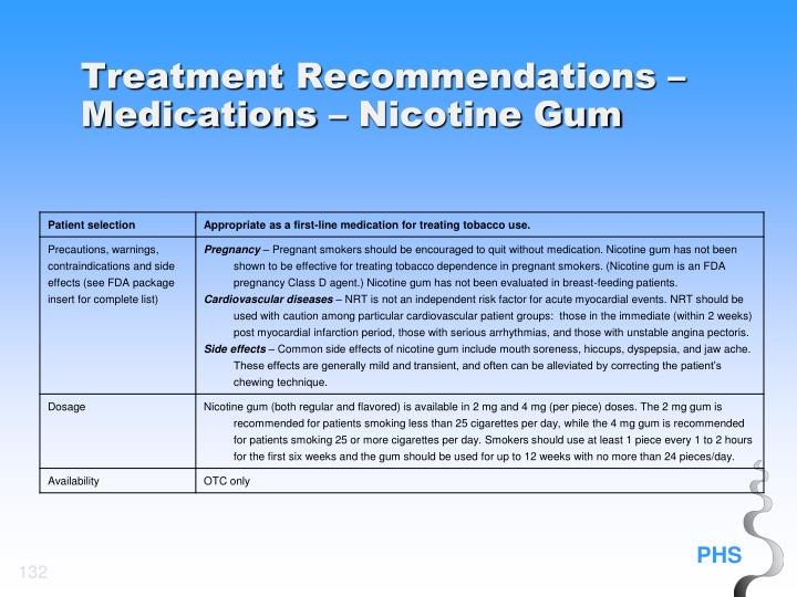 Treatment Recommendations – Medications – Nicotine Gum