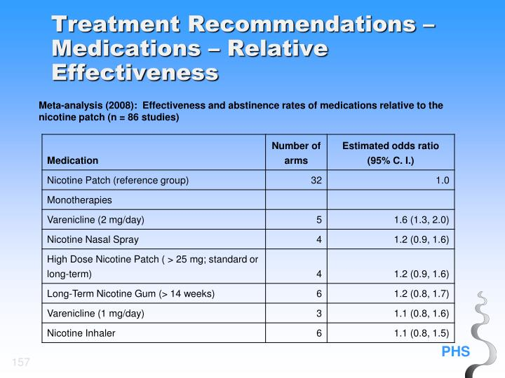 Treatment Recommendations – Medications – Relative Effectiveness