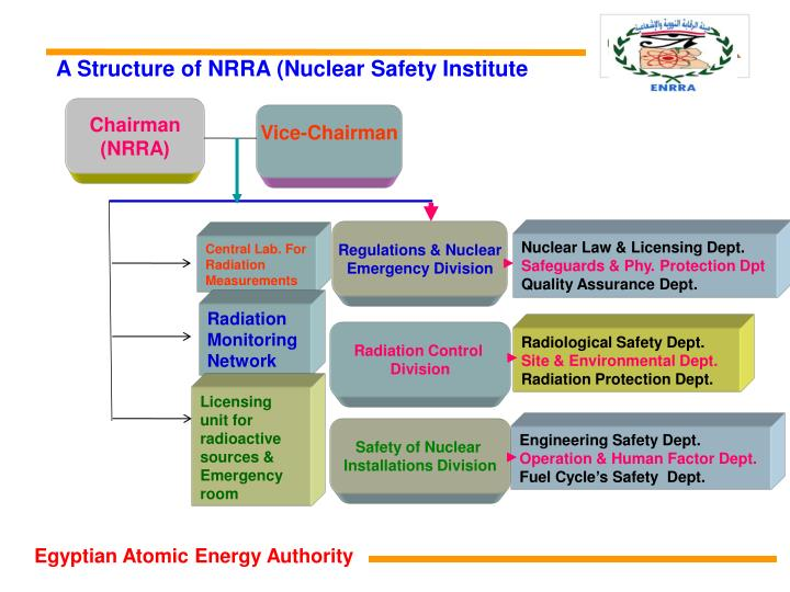 A Structure of NRRA (Nuclear Safety Institute