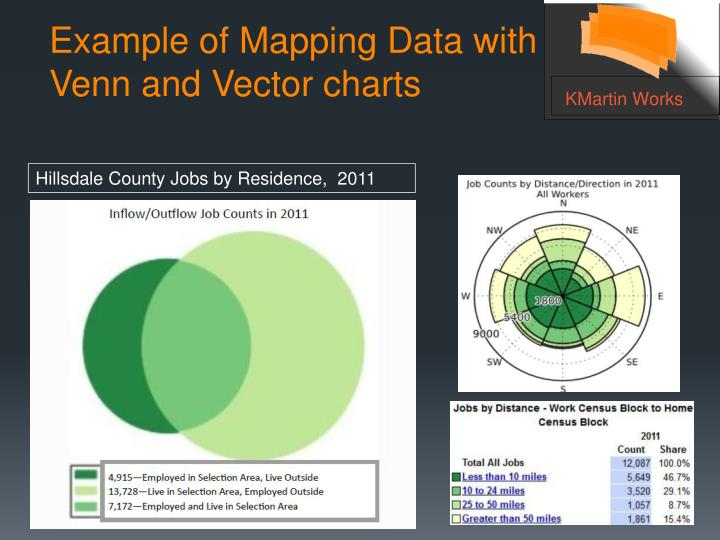 Example of Mapping Data with Venn and Vector charts
