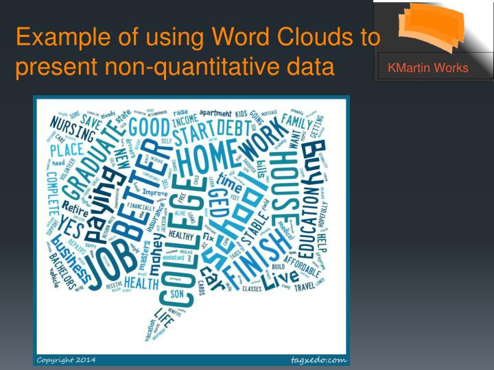 Example of using Word Clouds to present non-quantitative data