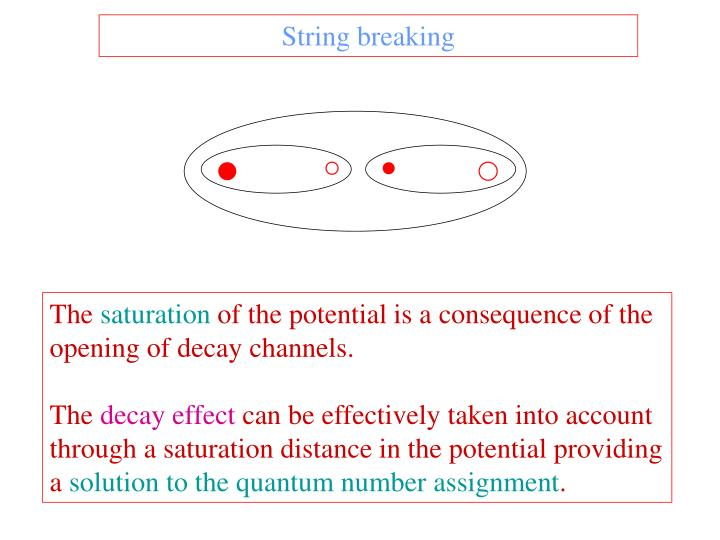 String breaking