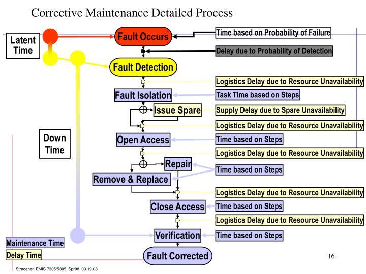 Corrective Maintenance Detailed Process