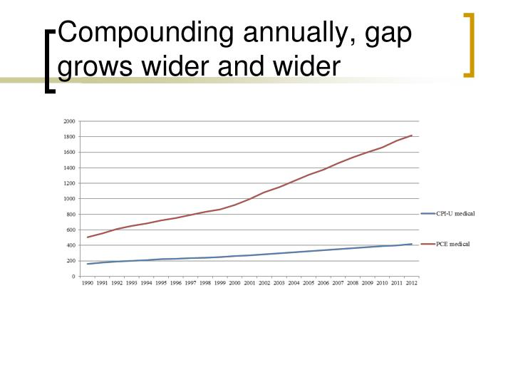 Compounding annually, gap grows wider and wider