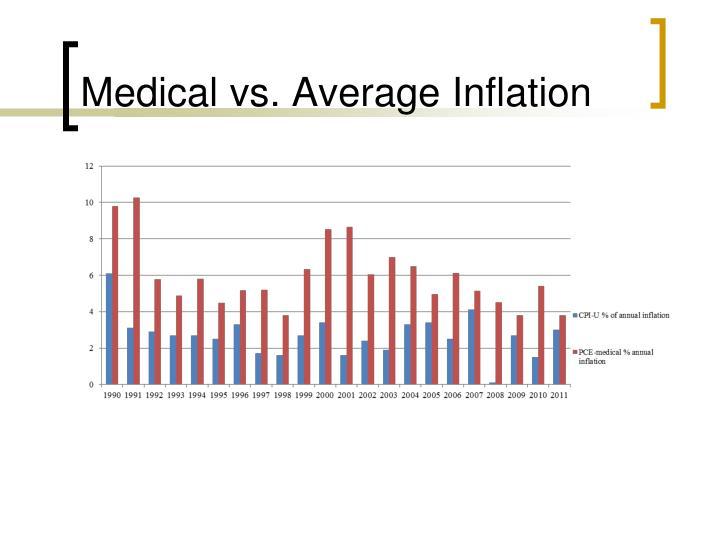 Medical vs. Average Inflation