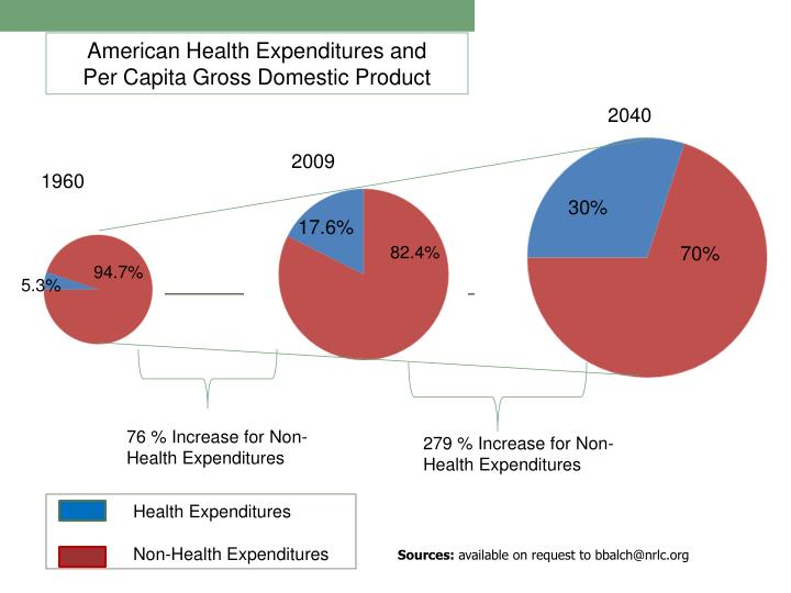 American Health Expenditures and