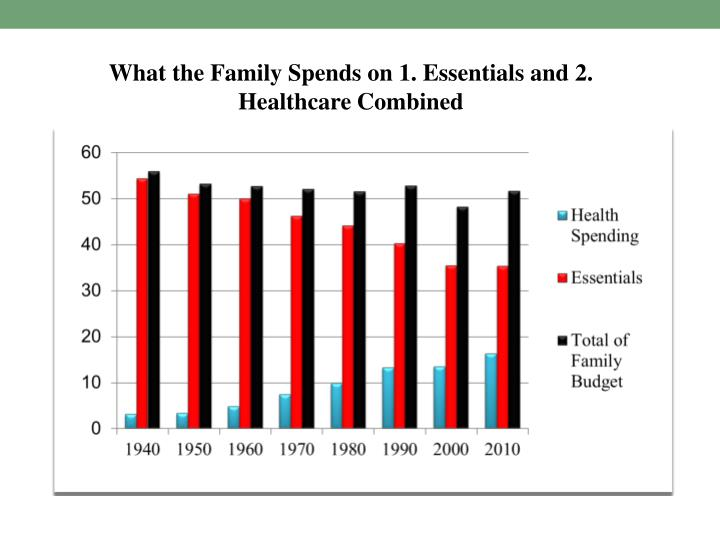 What the Family Spends on 1. Essentials and 2. Healthcare Combined
