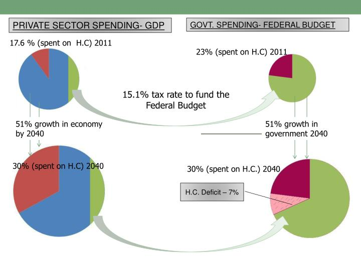 PRIVATE SECTOR SPENDING- GDP