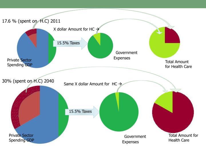 17.6 % (spent on  H.C) 2011