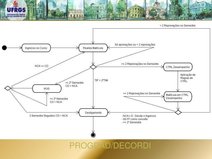 PROGRAD/DECORDI
