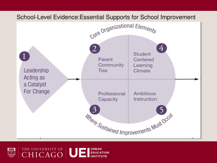 School-Level Evidence:Essential Supports for School Improvement