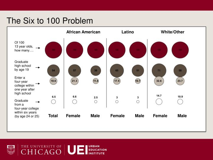 The Six to 100 Problem