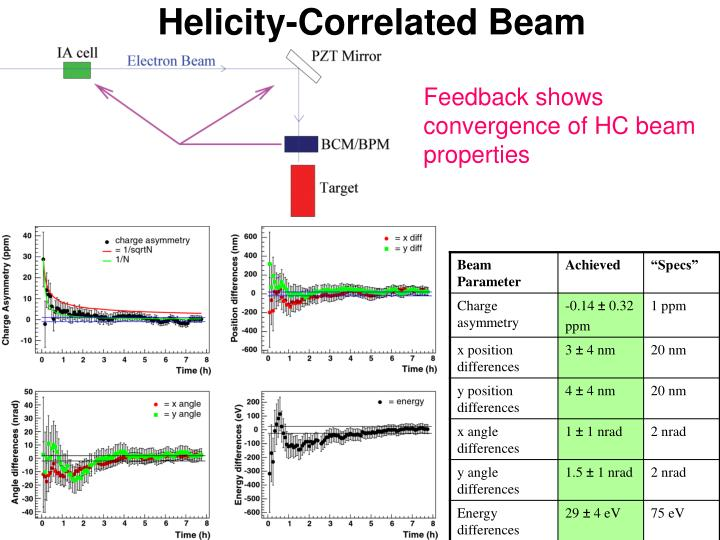 Helicity-Correlated Beam