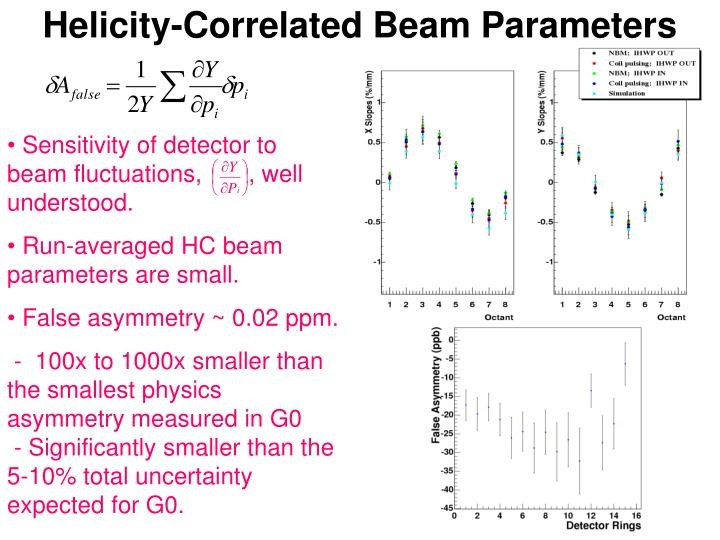 Helicity-Correlated Beam Parameters