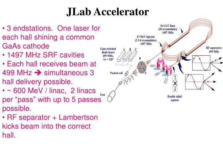 JLab Accelerator
