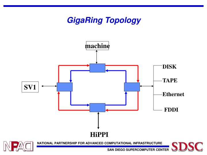 GigaRing Topology