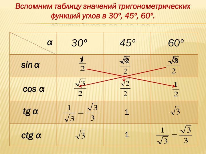 Вспомним таблицу значений тригонометрических функций углов в 30