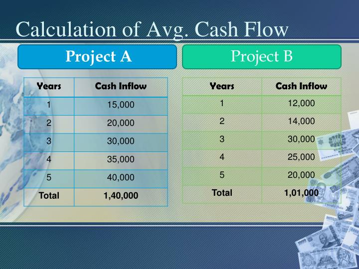 Calculation of Avg. Cash Flow