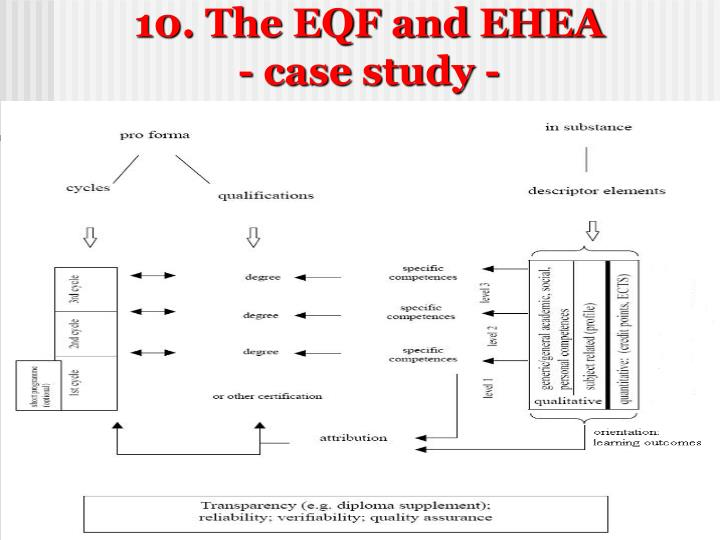 10. The EQF and EHEA