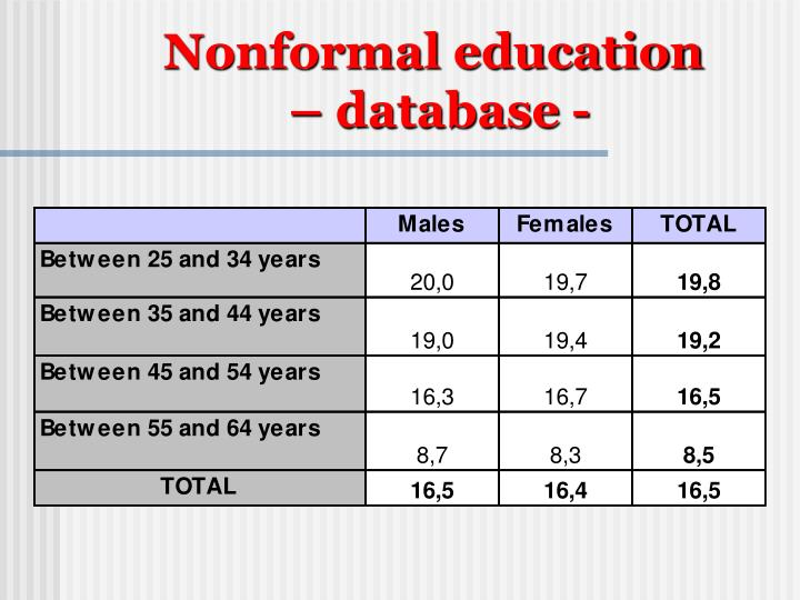 Nonformal education