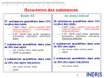 occurrence des substances
