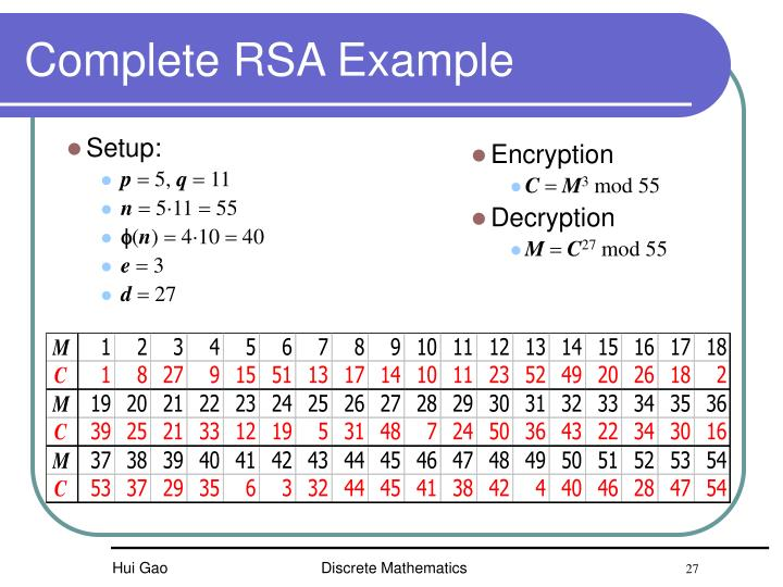 Complete RSA Example