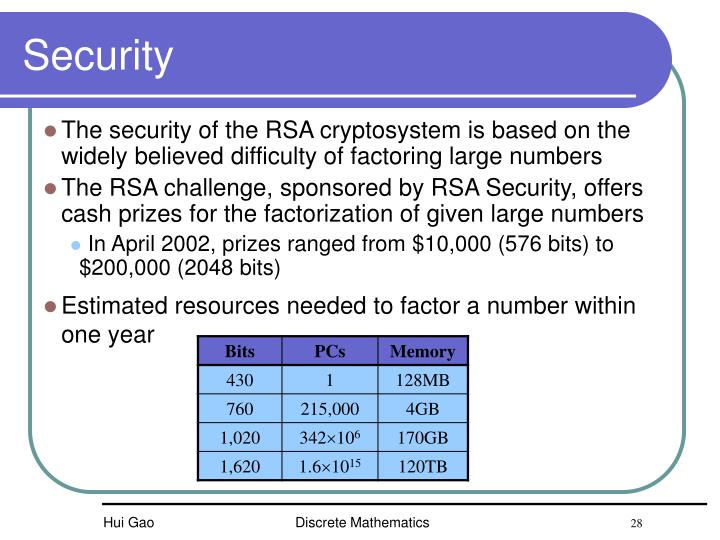 The security of the RSA cryptosystem is based on the widely believed difficulty of factoring large numbers