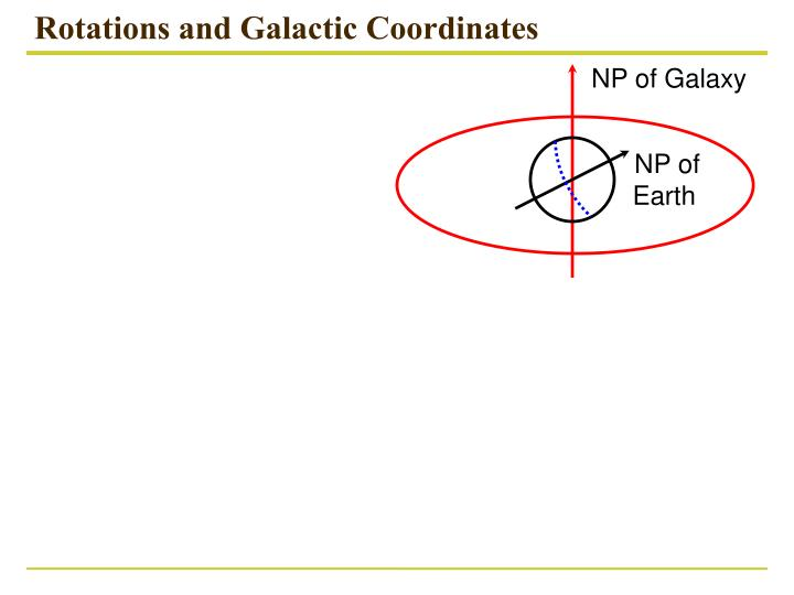 Rotations and Galactic Coordinates
