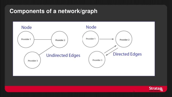 Components of a network/graph