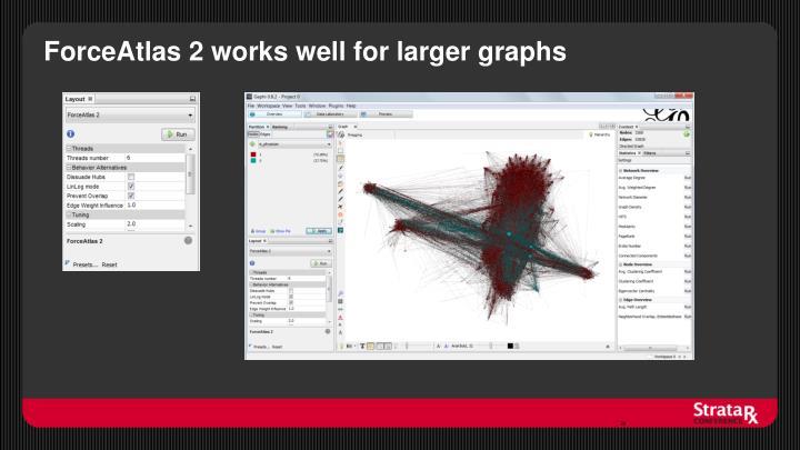 ForceAtlas 2 works well for larger graphs