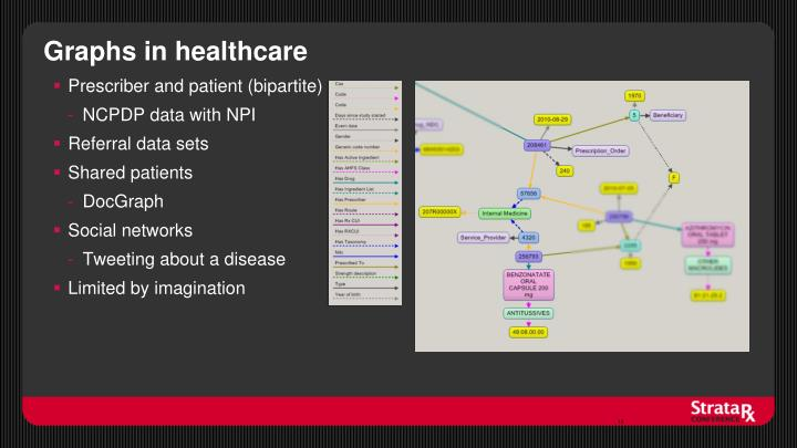 Graphs in healthcare