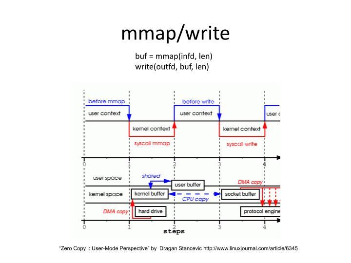 mmap/write